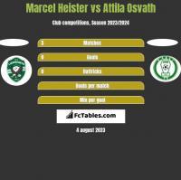 Marcel Heister vs Attila Osvath h2h player stats