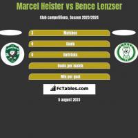 Marcel Heister vs Bence Lenzser h2h player stats