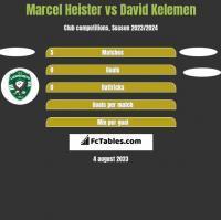 Marcel Heister vs David Kelemen h2h player stats