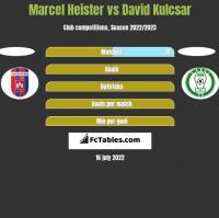 Marcel Heister vs David Kulcsar h2h player stats