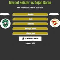 Marcel Heister vs Dejan Karan h2h player stats