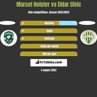 Marcel Heister vs Eldar Civic h2h player stats