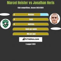 Marcel Heister vs Jonathan Heris h2h player stats