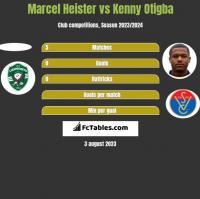 Marcel Heister vs Kenny Otigba h2h player stats