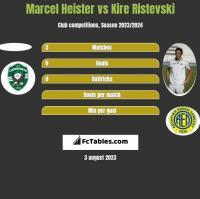 Marcel Heister vs Kire Ristevski h2h player stats
