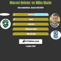Marcel Heister vs Miha Blazic h2h player stats