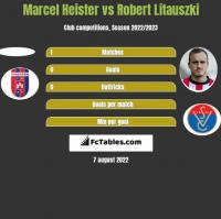 Marcel Heister vs Robert Litauszki h2h player stats