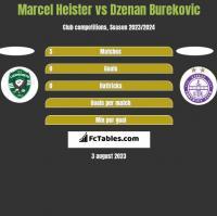Marcel Heister vs Dzenan Burekovic h2h player stats
