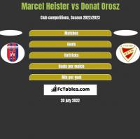 Marcel Heister vs Donat Orosz h2h player stats