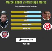 Marcel Heller vs Christoph Moritz h2h player stats