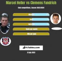Marcel Heller vs Clemens Fandrich h2h player stats