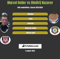 Marcel Heller vs Dimitrij Nazarov h2h player stats