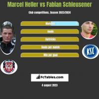 Marcel Heller vs Fabian Schleusener h2h player stats