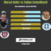Marcel Heller vs Fabian Schnellhardt h2h player stats