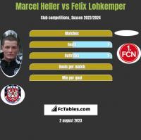 Marcel Heller vs Felix Lohkemper h2h player stats