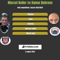 Marcel Heller vs Hanno Behrens h2h player stats
