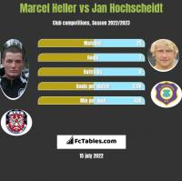 Marcel Heller vs Jan Hochscheidt h2h player stats