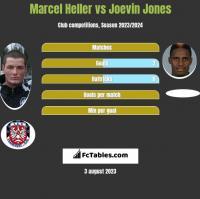 Marcel Heller vs Joevin Jones h2h player stats