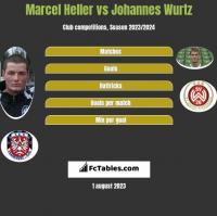 Marcel Heller vs Johannes Wurtz h2h player stats