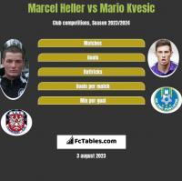 Marcel Heller vs Mario Kvesic h2h player stats