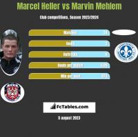 Marcel Heller vs Marvin Mehlem h2h player stats