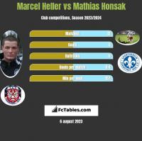 Marcel Heller vs Mathias Honsak h2h player stats