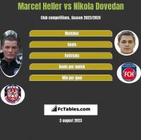 Marcel Heller vs Nikola Dovedan h2h player stats