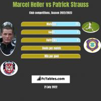 Marcel Heller vs Patrick Strauss h2h player stats
