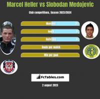 Marcel Heller vs Slobodan Medojevic h2h player stats