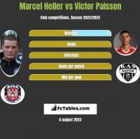 Marcel Heller vs Victor Palsson h2h player stats