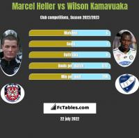 Marcel Heller vs Wilson Kamavuaka h2h player stats