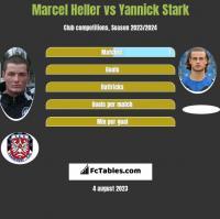 Marcel Heller vs Yannick Stark h2h player stats