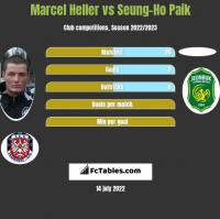 Marcel Heller vs Seung-Ho Paik h2h player stats