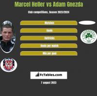 Marcel Heller vs Adam Gnezda h2h player stats