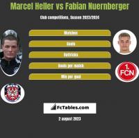 Marcel Heller vs Fabian Nuernberger h2h player stats