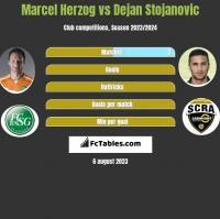 Marcel Herzog vs Dejan Stojanovic h2h player stats