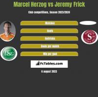 Marcel Herzog vs Jeremy Frick h2h player stats