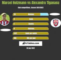 Marcel Holzmann vs Alexandru Tiganasu h2h player stats