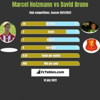 Marcel Holzmann vs David Bruno h2h player stats