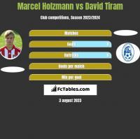 Marcel Holzmann vs David Tiram h2h player stats