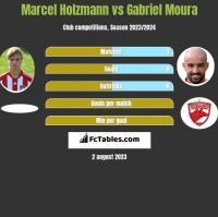 Marcel Holzmann vs Gabriel Moura h2h player stats