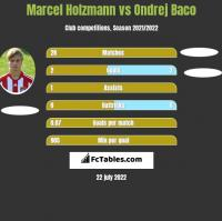 Marcel Holzmann vs Ondrej Baco h2h player stats