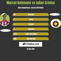 Marcel Holzmann vs Iulian Cristea h2h player stats