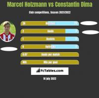Marcel Holzmann vs Constantin Dima h2h player stats