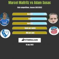 Marcel Maltritz vs Adam Susac h2h player stats