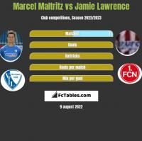 Marcel Maltritz vs Jamie Lawrence h2h player stats