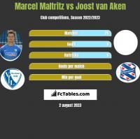 Marcel Maltritz vs Joost van Aken h2h player stats