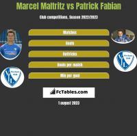 Marcel Maltritz vs Patrick Fabian h2h player stats