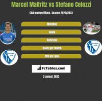 Marcel Maltritz vs Stefano Celozzi h2h player stats