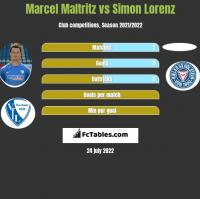 Marcel Maltritz vs Simon Lorenz h2h player stats